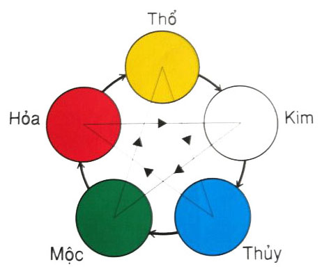 Lựa chọn màu sắc để thiết kế logo theo ngũ hành
