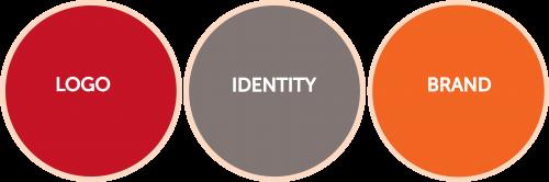 Phân biệt giữa thương hiệu, bộ nhận diện thương hiệu và logo của doanh nghiệp