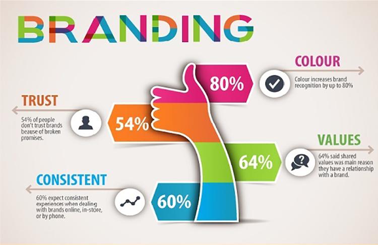 Phát triển thương hiệu cần phù hợp với chiến lược thương hiệu.