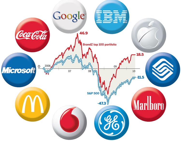 Đặt tên thương hiệu cần xem xét đến tính bền vững của nó.