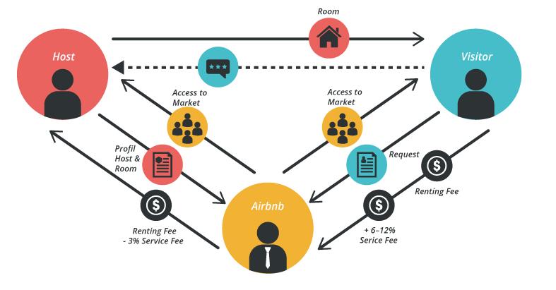 Kết quả hình ảnh cho mô hình kinh doanh