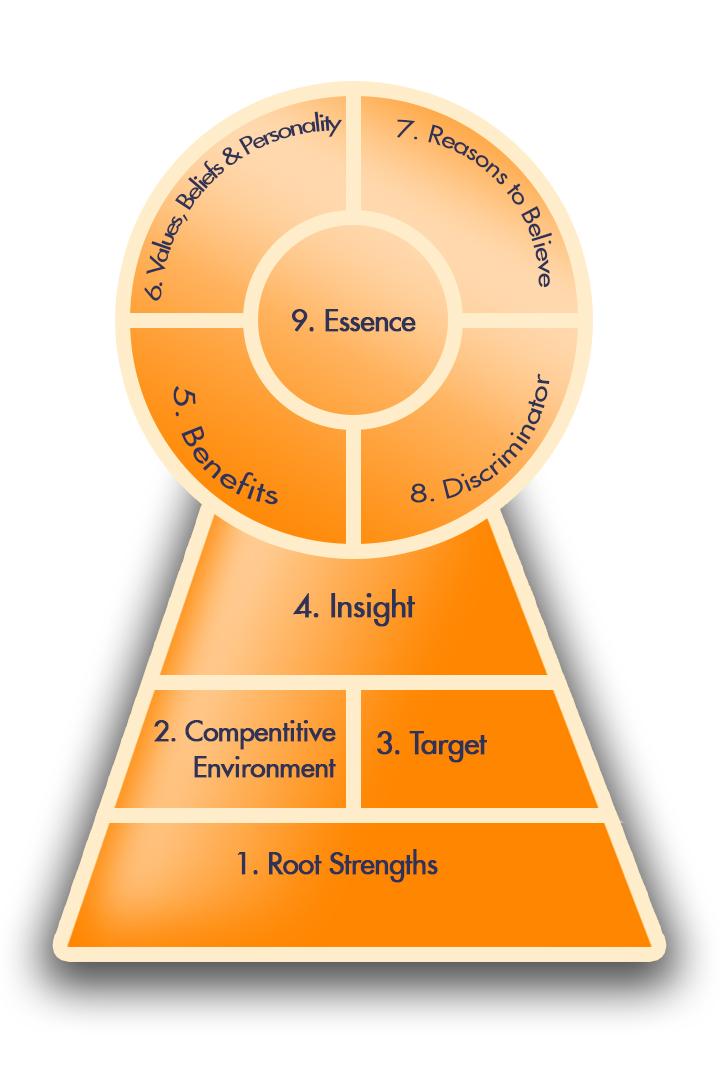 Chiến lược thương hiệu của Vinamilk qua mô hình Brandkey