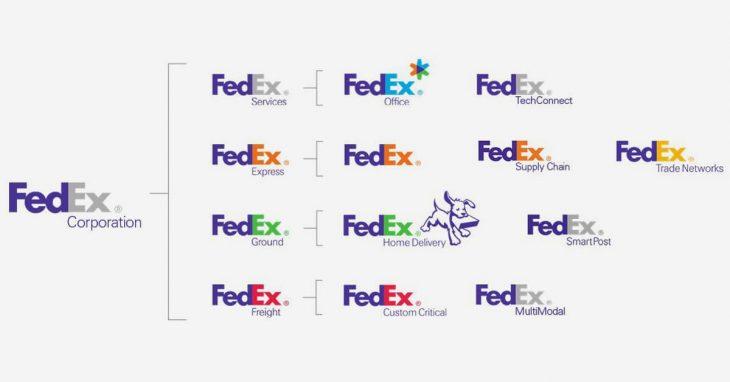 [SaoKim.com.vn] Kiến trúc thương hiệu hay danh mục thương hiệu của Fedex