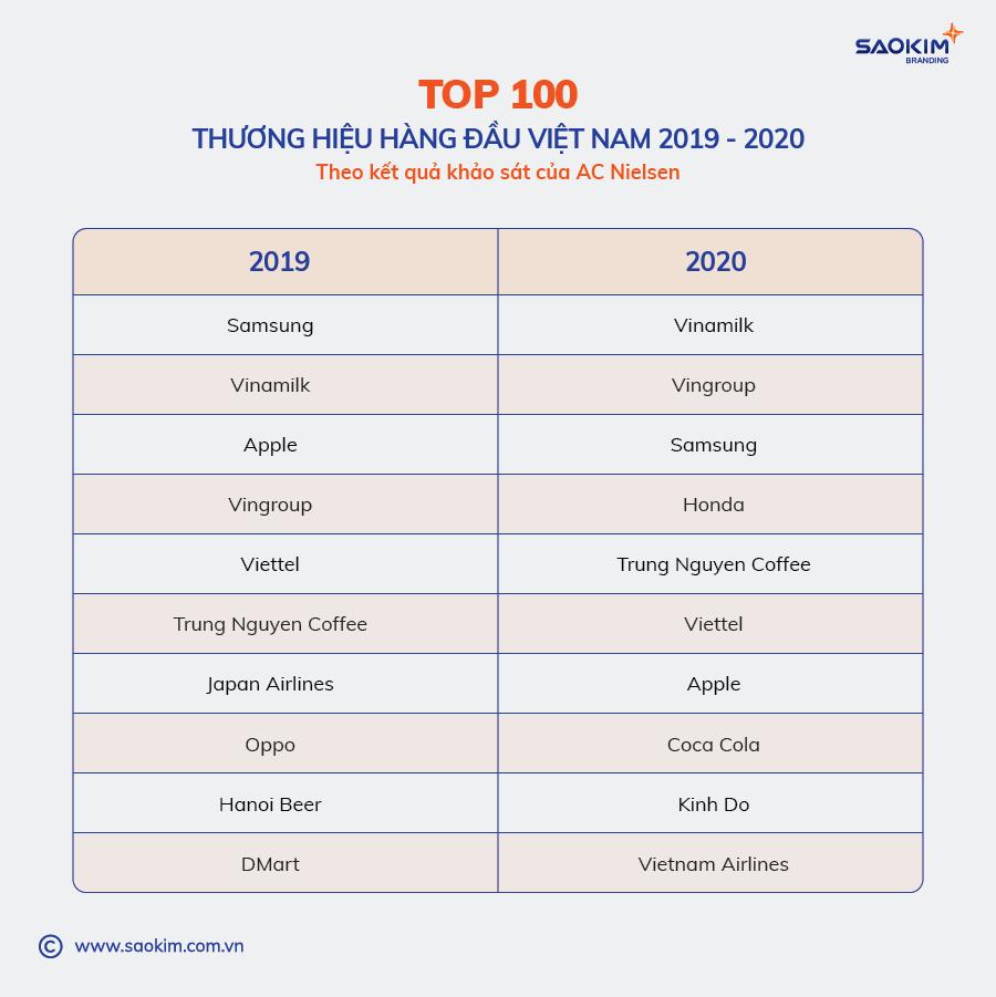 [Saokim.com.vn] Top 100 thương hiệu uy tín