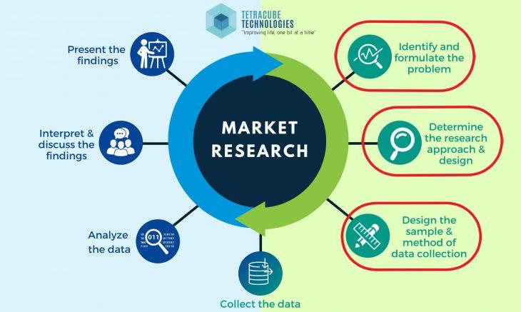 Lựa chọn phương pháp nghiên cứu thị trường phù hợp nhất