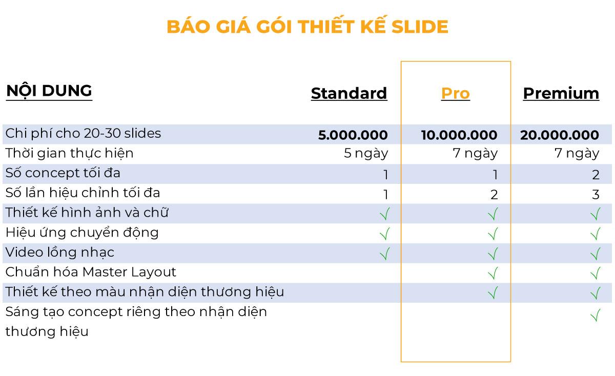 Báo giá gói thiết kế Slide đẹp từ Sao Kim Branding