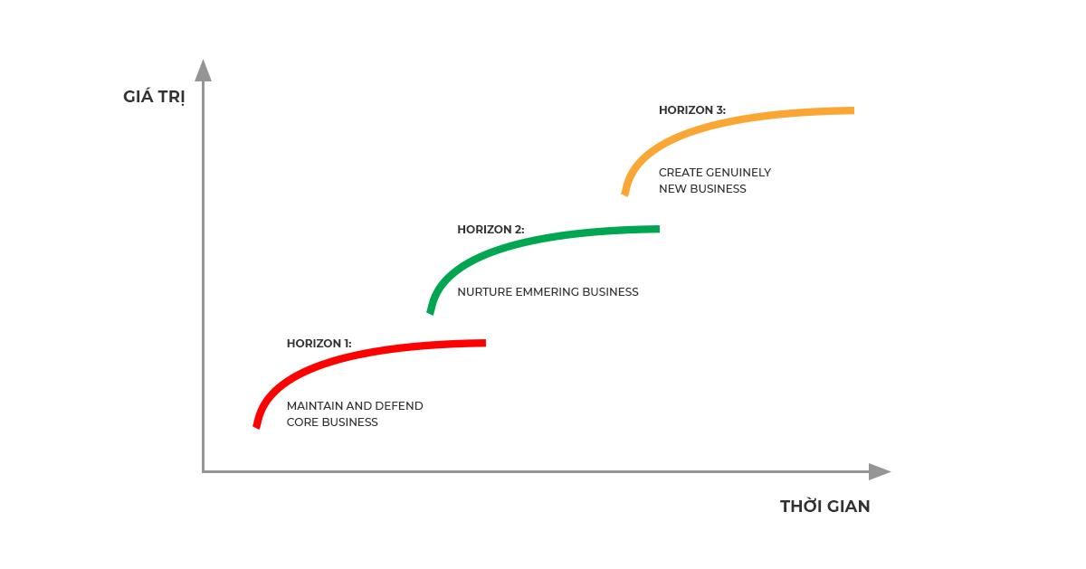 Mô hình kinh doanh 3 đường tăng trưởng của McKinsey & companyv