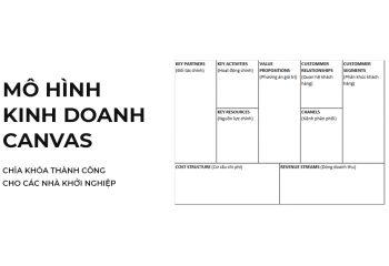 Mô hình Kinh doanh Canvas (Business Model Canvas)