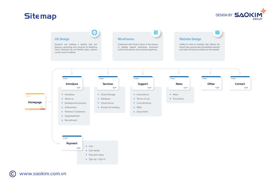 [saokim.com.vn]  Xây dựng sitemap trước khi chính thức thiết kế website