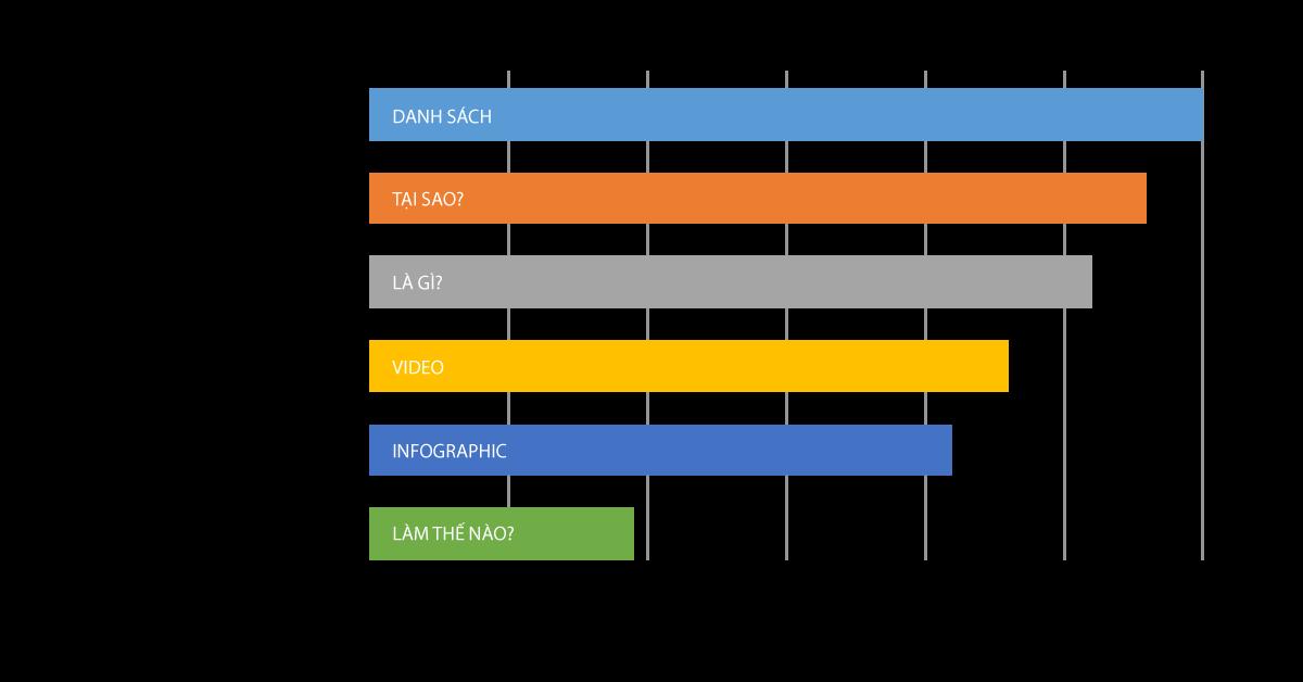 Chiến lược Ra mắt sản phẩm mới #3: Tạo nội dung có tính chia sẻ mạnh mẽ