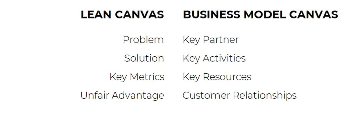 [2021] Startup cần LEAN CANVAS (Mô hình kinh doanh tinh gọn) - ảnh từ SaoKim Branding