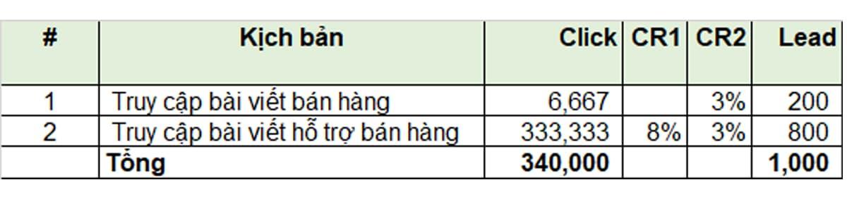 Kế hoạch SEO: Ví dụ tỷ lệ Chuyển đổi Lead