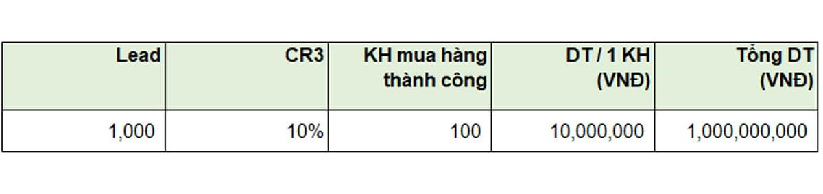 Kế hoạch SEO: Ví dụ tỷ lệ Chuyển đổi mua hàng