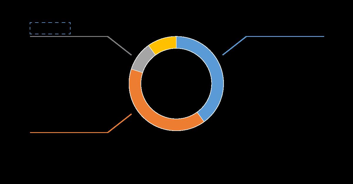 Kế hoạch SEO: Tỷ lệ phân phối traffic cho kết quả tìm kiếm tự nhiên