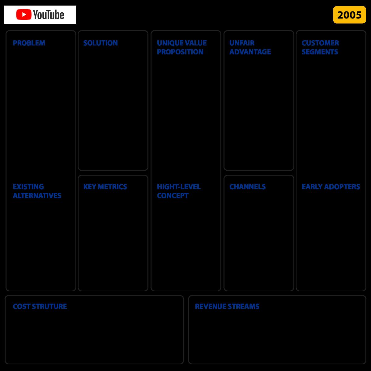 Ví dụ về Lean mô hình Canvas: Youtube