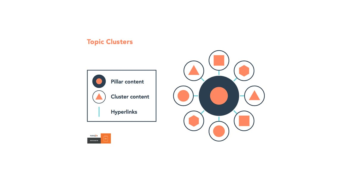 Các loại nội dung trong Topic Clusters