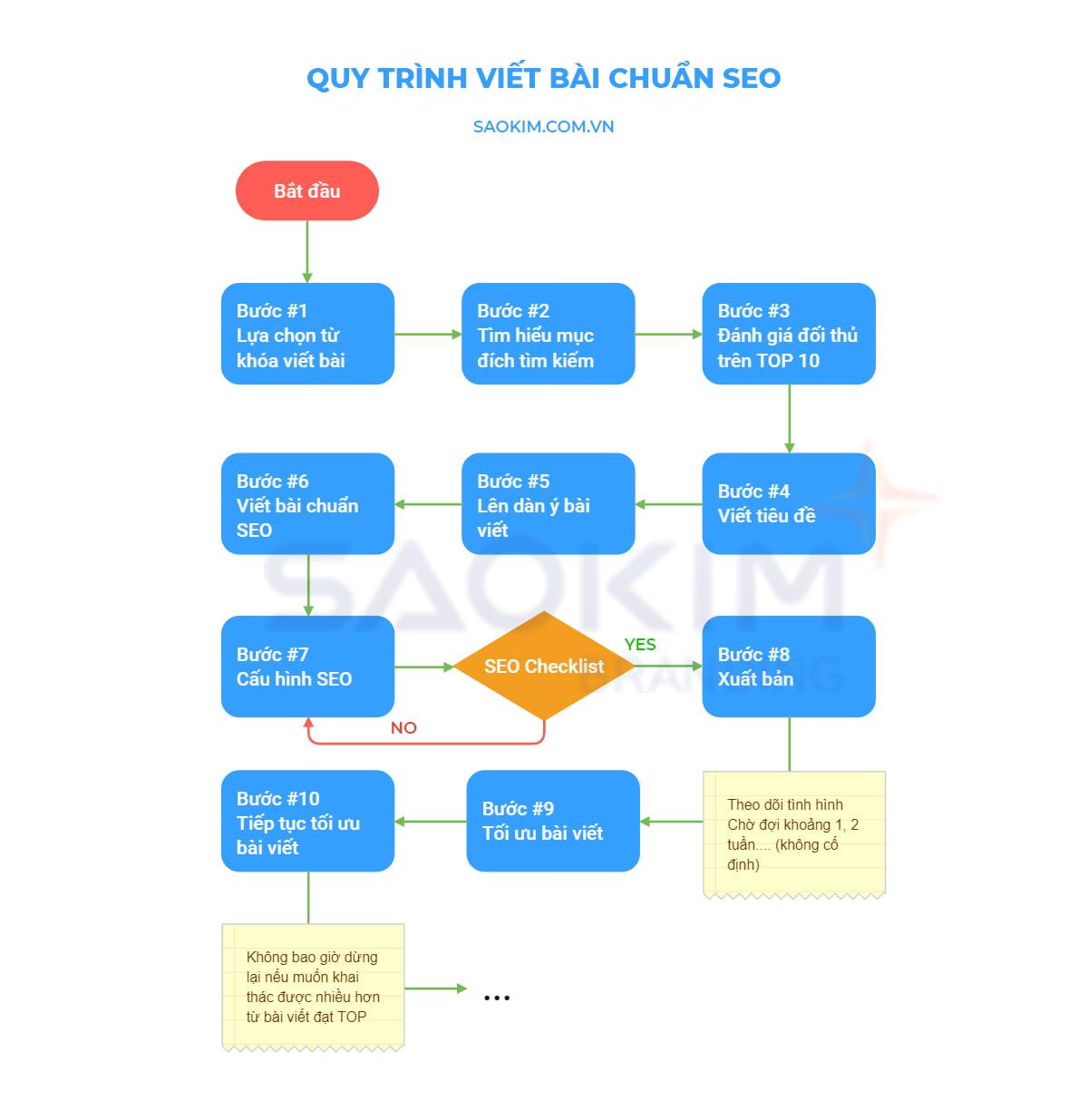 Quy trình viết bài chuẩn SEO của Sao Kim
